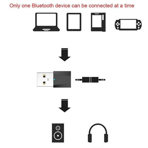 USB Bluetooth Transmitters 4.2 Audio Adapter Dongle Receiver as shown