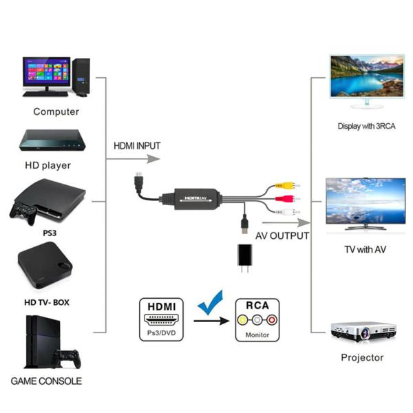 1080P HDMI till 3 RCA AV Video Audio Cable Converter Adapter